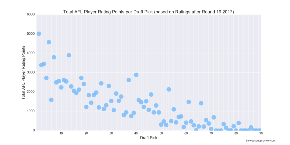 Figure-1: Total AFL Player Rating Points per Draft Pick (based on Ratings after Round 19 2017)
