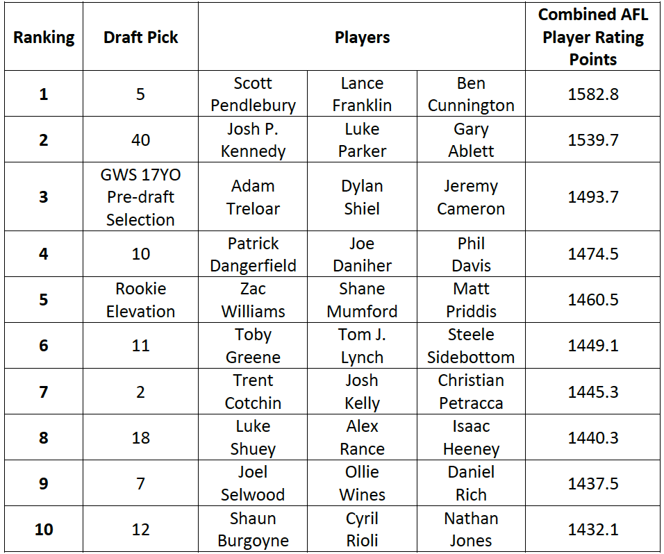 Table-1: Draft Pick Rankings based on top 3 players per Draft Pick