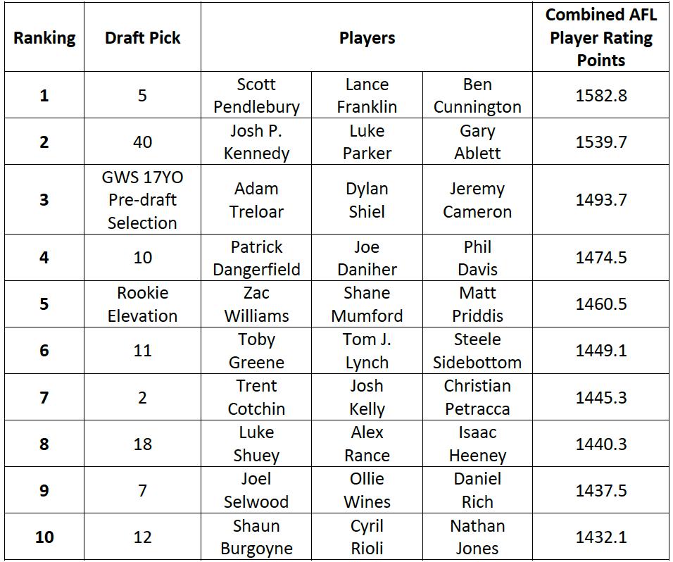 Table-1: Draft Pick Rankings based on top 3 players per Draft Pick