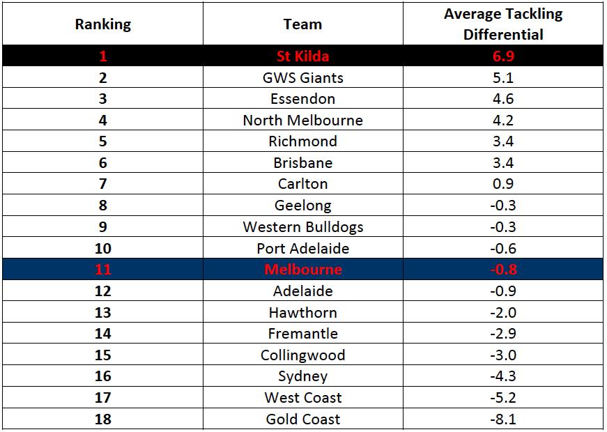 Table-1: 2017 AFL Tackling Rankings