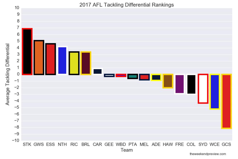 Figure-2: 2017 AFL Tackling Rankings