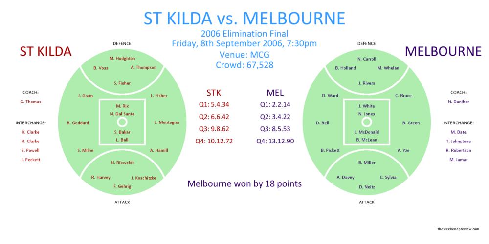 Figure-1: St Kilda versus Melbourne, 2006 Elimination Final