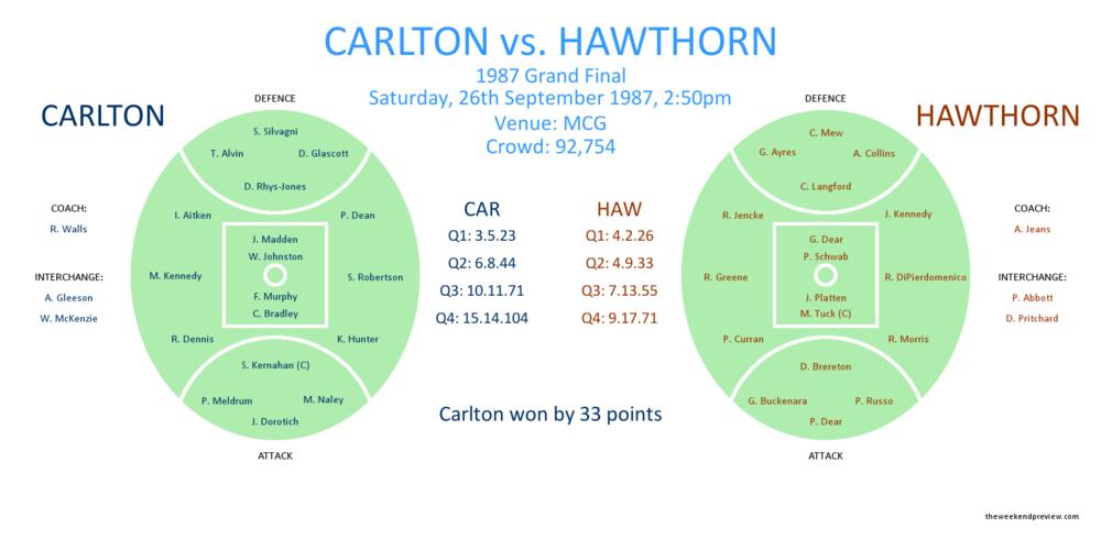 Figure-2: Carlton versus Hawthorn, 1987 Grand Final