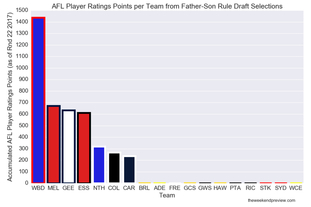 Figure-3: AFL Player Ratings Points per Team from Father-Son Rule Draft Selections (Round 22 2017)