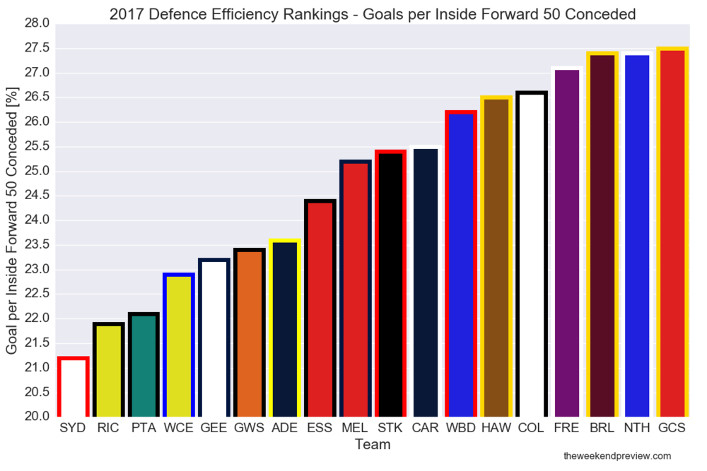 Figure-1: 2017 Defence Efficiency Rankings – GPI50 conceded