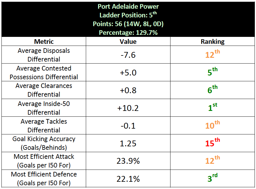 Table-6: Port Adelaide Summary Statistics