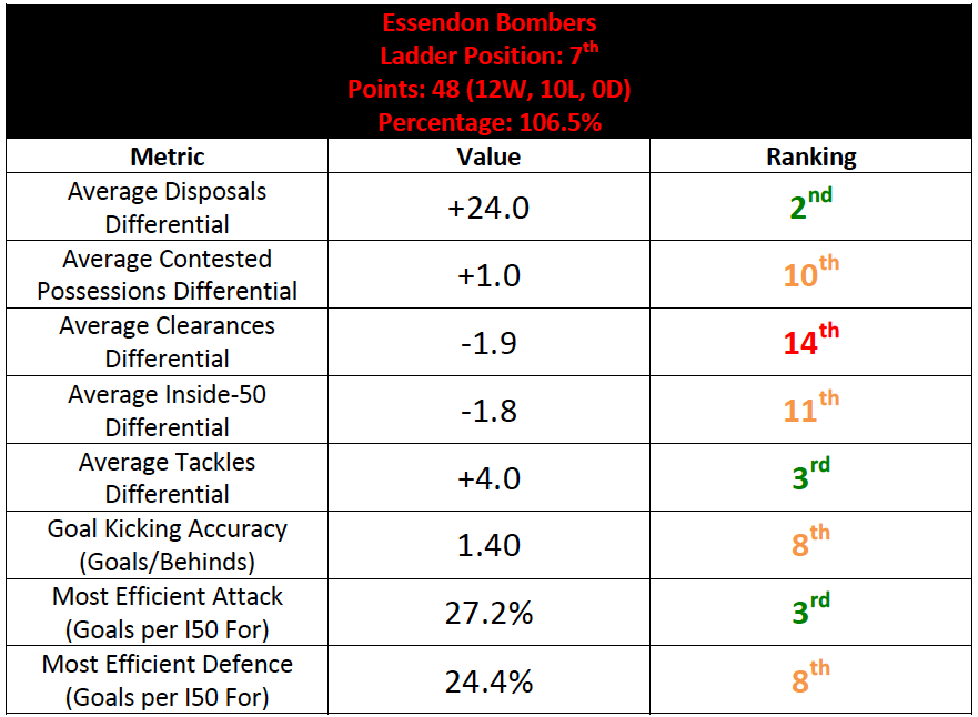 Table-8: Essendon Summary Statistics