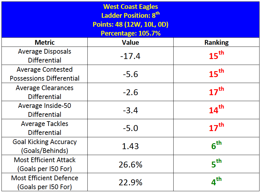 Table-9: West Coast Summary Statistics