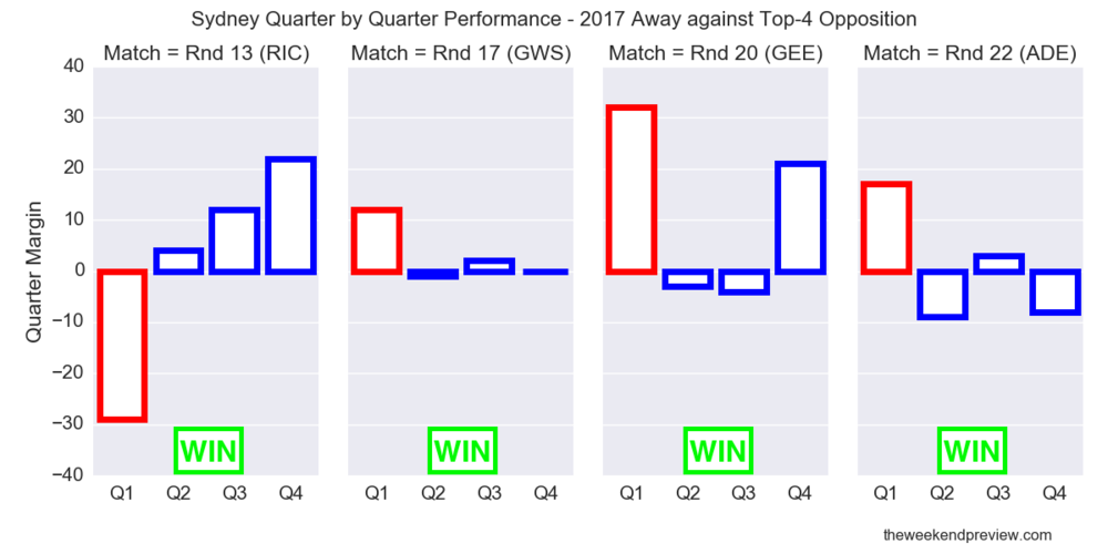 Figure-3: Sydney Quarter by Quarter Performance – 2017 Away against Top-4 Opposition