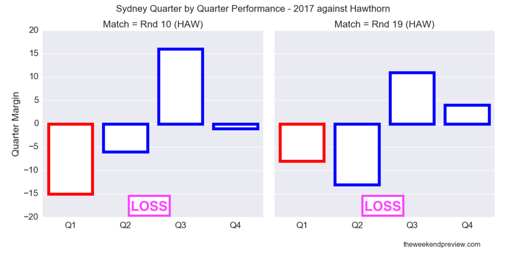 Figure-4: Sydney Quarter by Quarter Performance – 2017 against Hawthorn