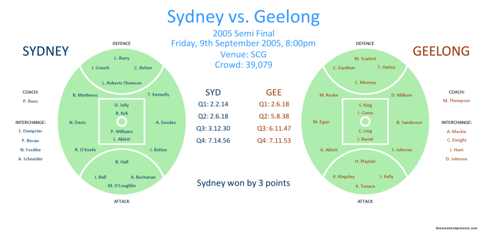 Figure-1: Sydney vs. Geelong – 2005 Semi Final