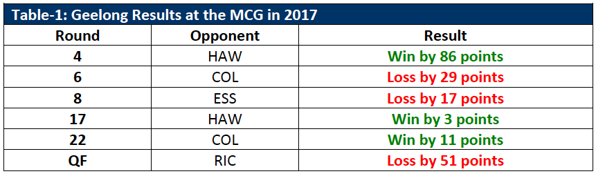 Table-1: Geelong Results at the MCG in 2017