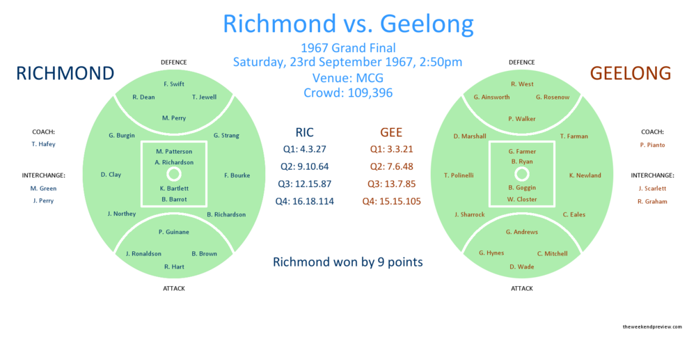 Figure-1: Richmond vs. Geelong, 1967 Grand Final