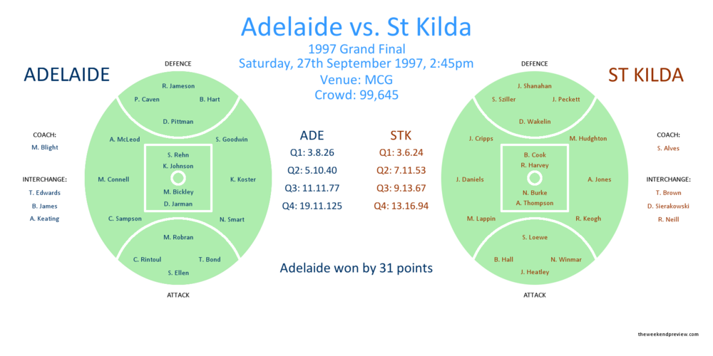 Figure-2: Adelaide vs. St Kilda, 1997 Grand Final
