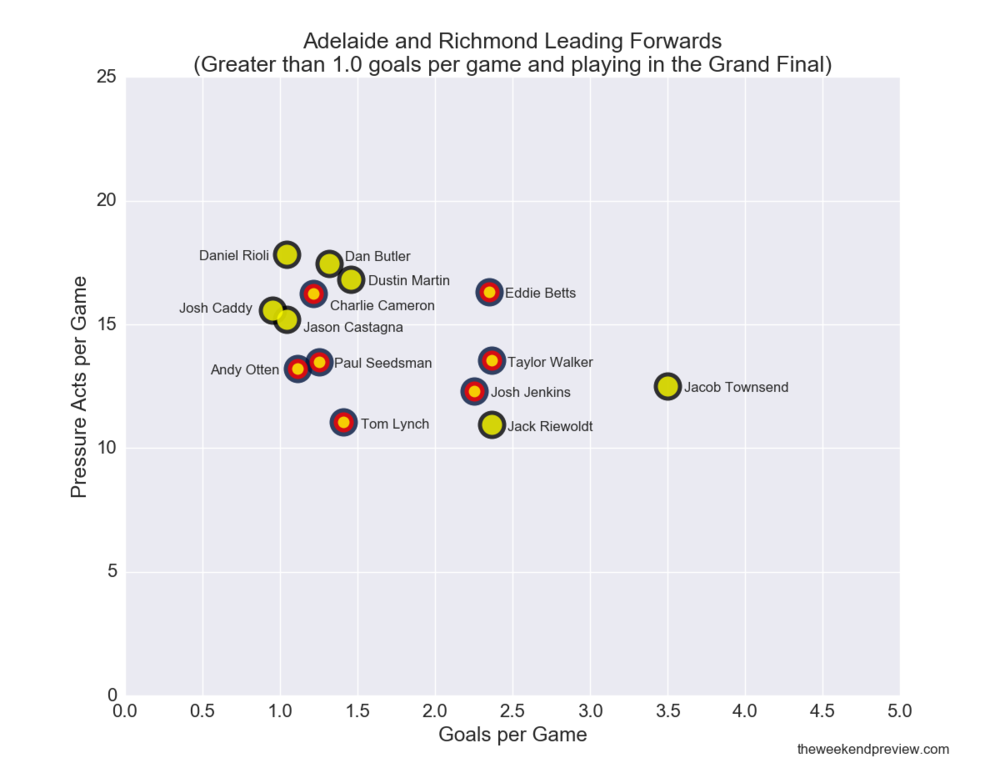 Figure-6: Adelaide and Richmond Grand Final Forward Line Comparison