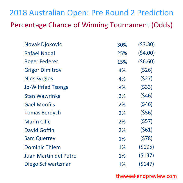 Figure-5: Round 2 – Overall Prediction