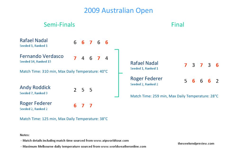 Figure-1: 2009 Australian Open Snapshot