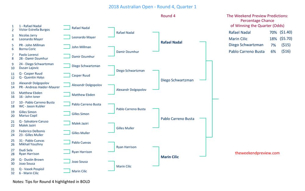 Figure-1: Round 4 – Quarter 1