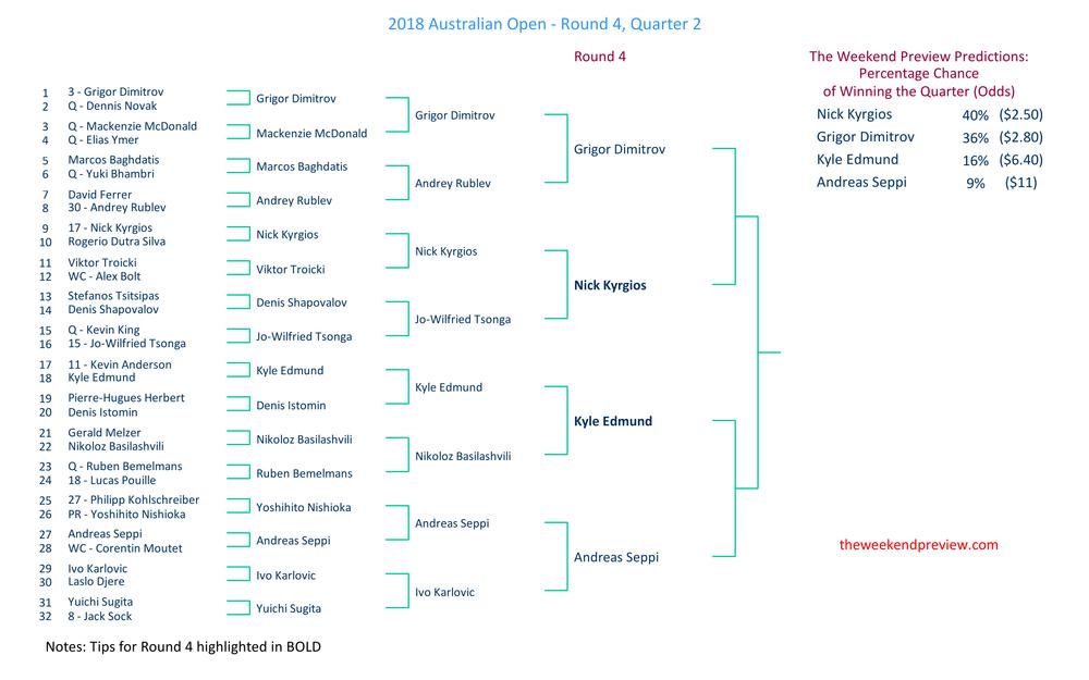 Figure-2: Round 4 – Quarter 2