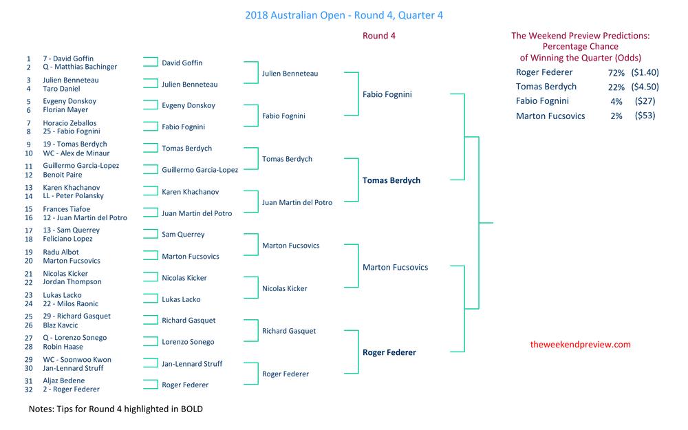 Figure-4: Round 4 – Quarter 4