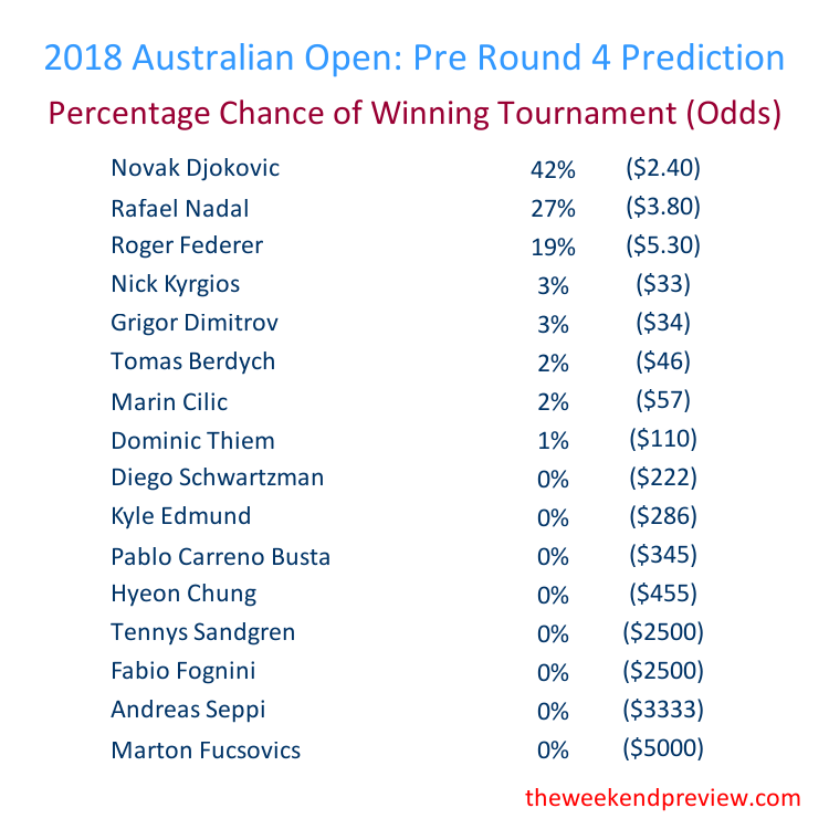 Figure-5: Round 4 – Overall Prediction
