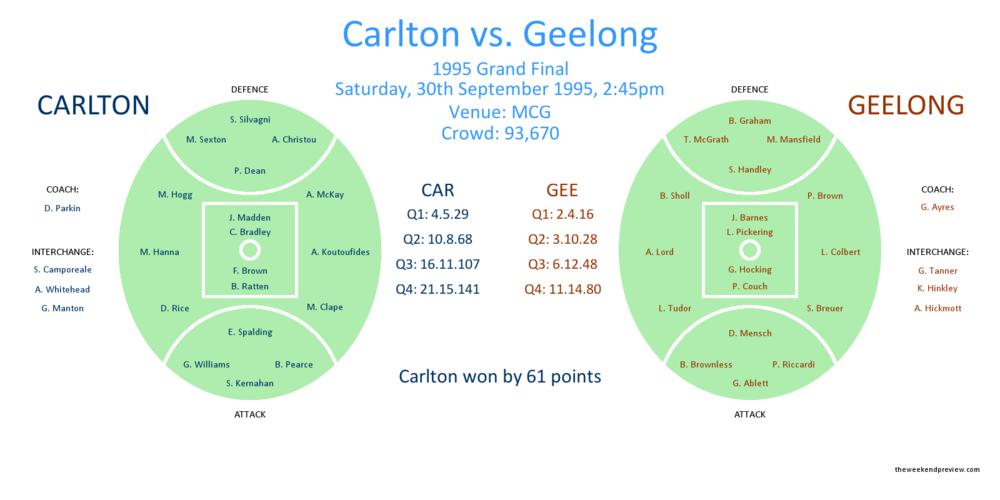 Figure-1: 1995 Grand Final, Carlton vs. Geelong