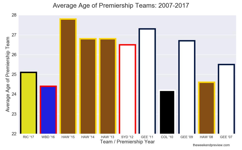 Figure-3: Average Age of Premiership Teams: 2007-2017