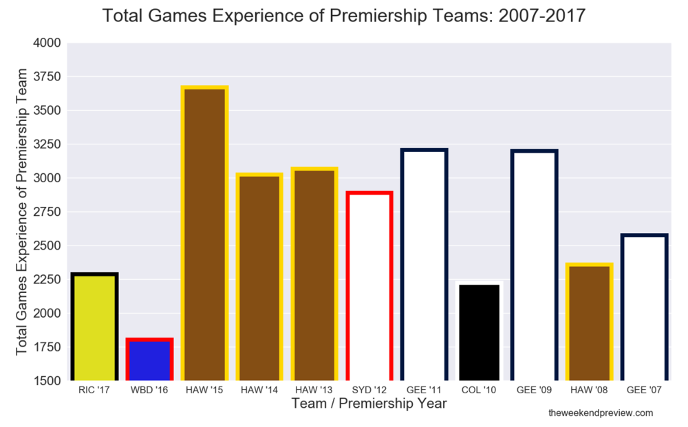 Figure-4: Total Games Experience of Premiership Teams: 2007-2017