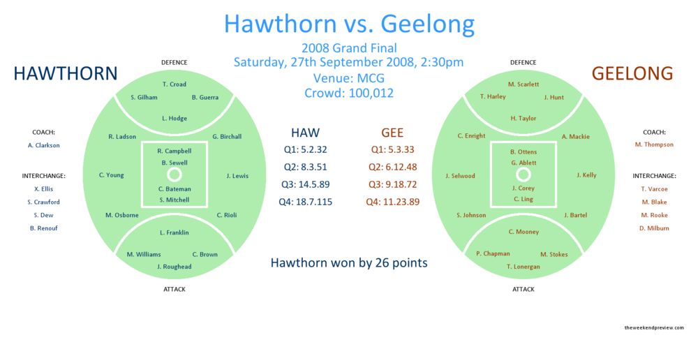 Figure-1: 2008 AFL Grand Final, Hawthorn vs. Geelong