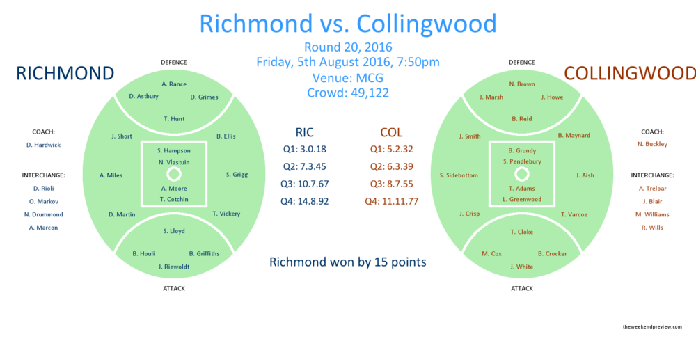 Figure-1: Round 20, 2016 – Richmond vs. Collingwood