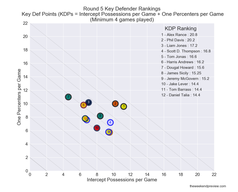 Figure-2: Round 5 Key Defender Rankings