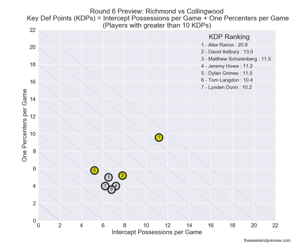 Figure-3: Key Defender Rankings – Collingwood vs. Richmond (Round 6 Preview)