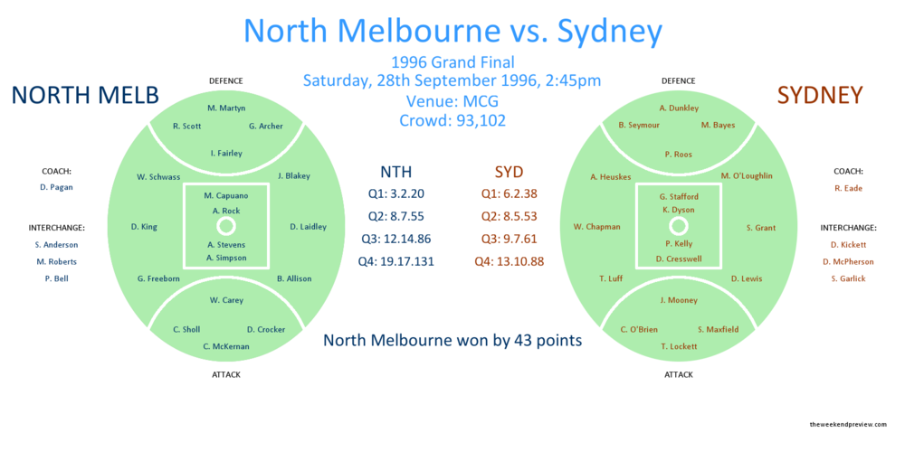 Figure-1: 1996 Grand Final – North Melbourne vs. Sydney