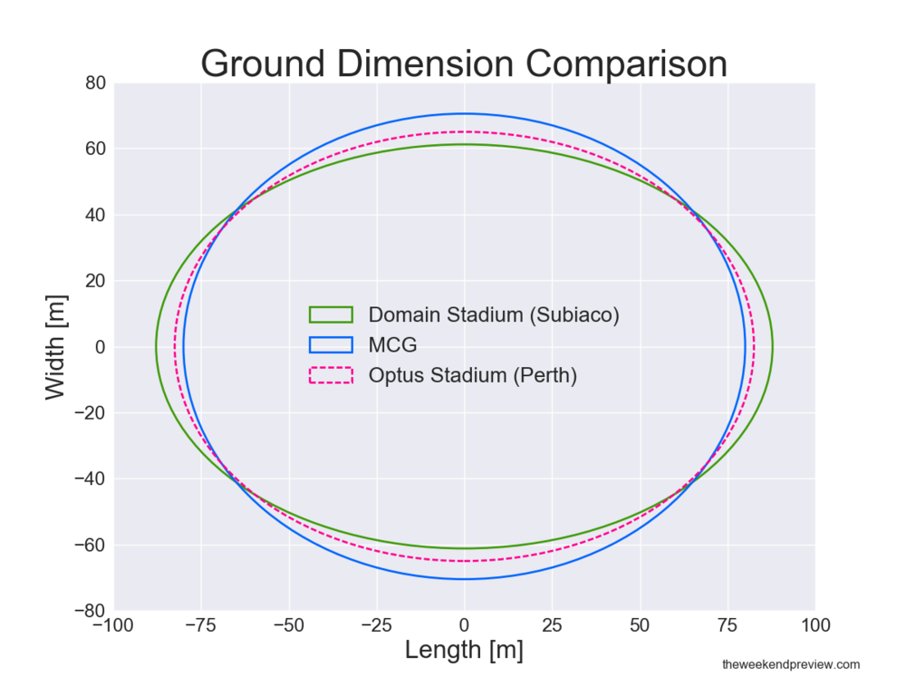 Figure-3: Ground Dimension Comparison