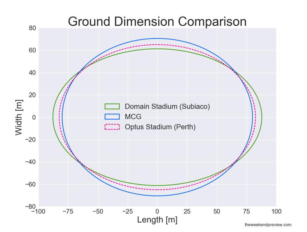 Figure-3: Ground Dimension Comparison