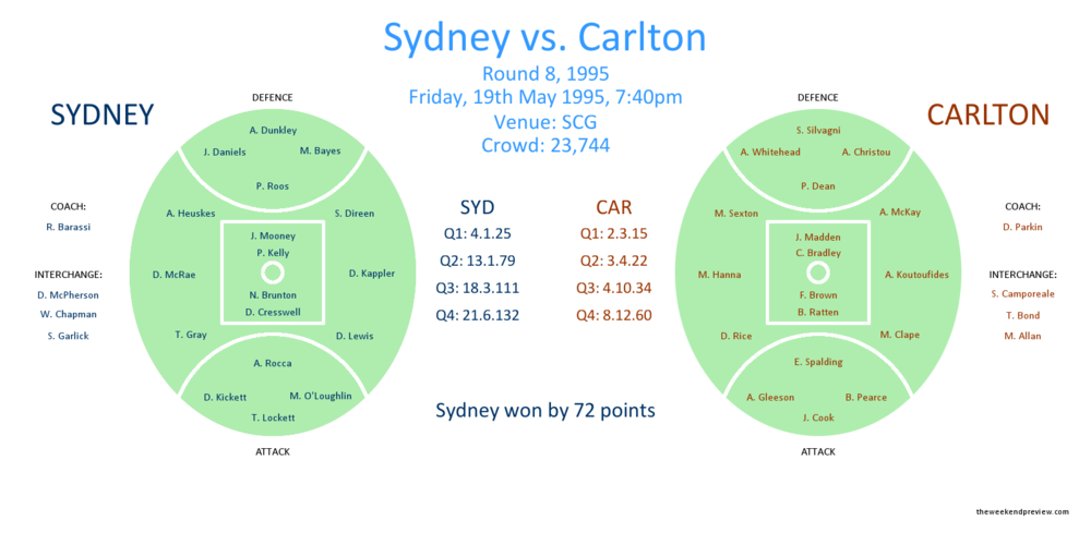 Figure-1: Round 8, 1995 – Sydney vs. Carlton