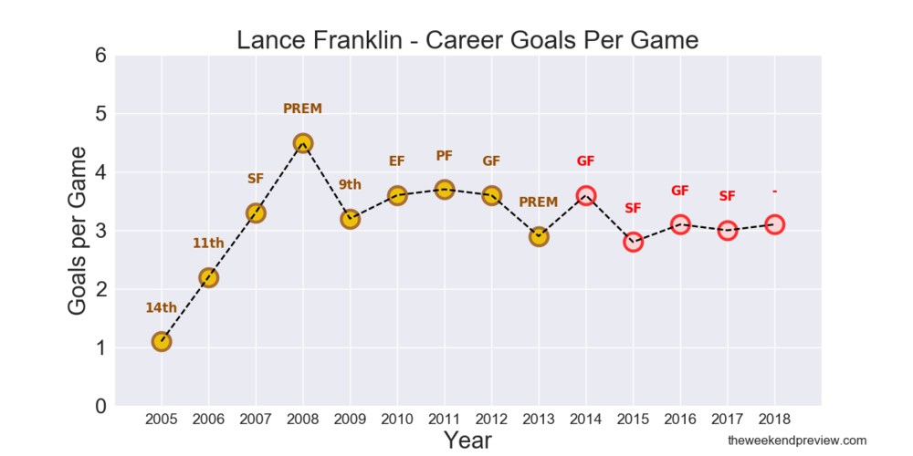 Figure-2: Lance Franklin – Career Goals per Game