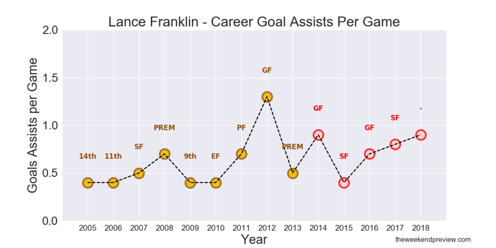 Figure-3: Lance Franklin – Career Goals Assists per Game