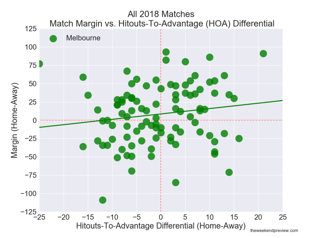 Figure-2: All 2018 Matches – Match Margin vs. Hitouts-To-Advantage Differential