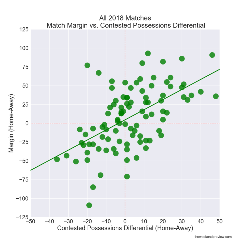 Figure-4: All 2018 Matches – Match Margin vs. Contested Possessions Differential