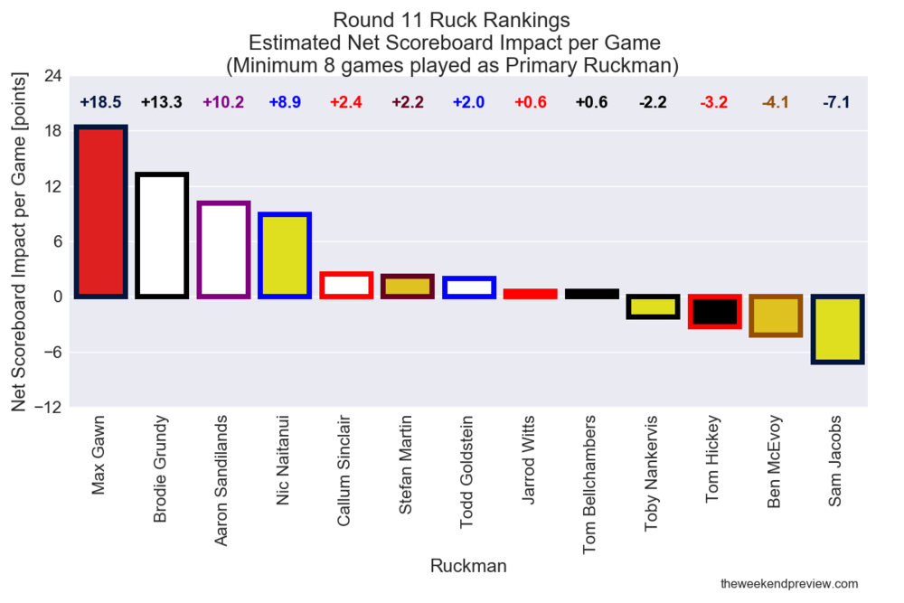 Figure-7: Round 11 Ruck Rankings