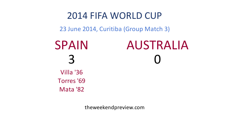 Figure-5:  2014 FIFA World Cup, Spain vs. Australia