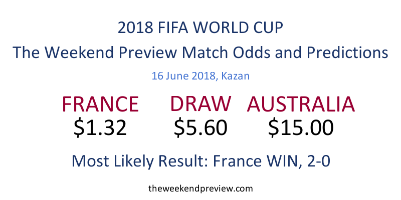 Figure-7:  Match Odds, 2018 FIFA World Cup, France vs. Australia