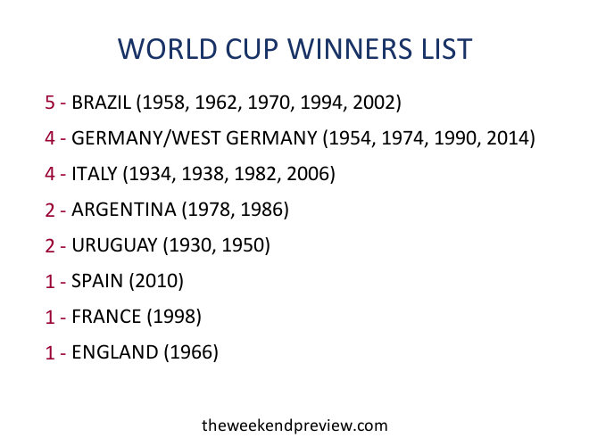Figure-1: List of World Cup Winners