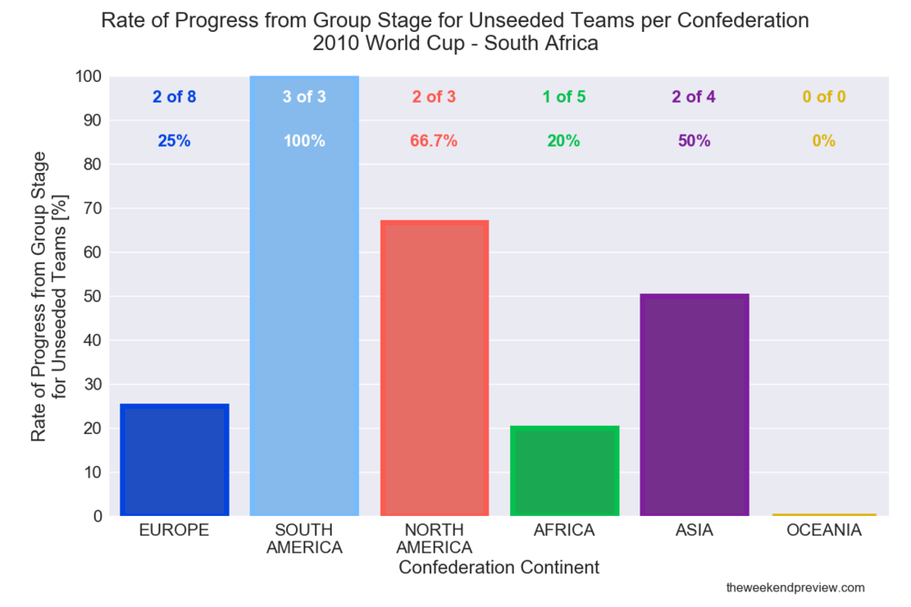 Figure-4: Performance of Unseeded Teams - 2010 World Cup