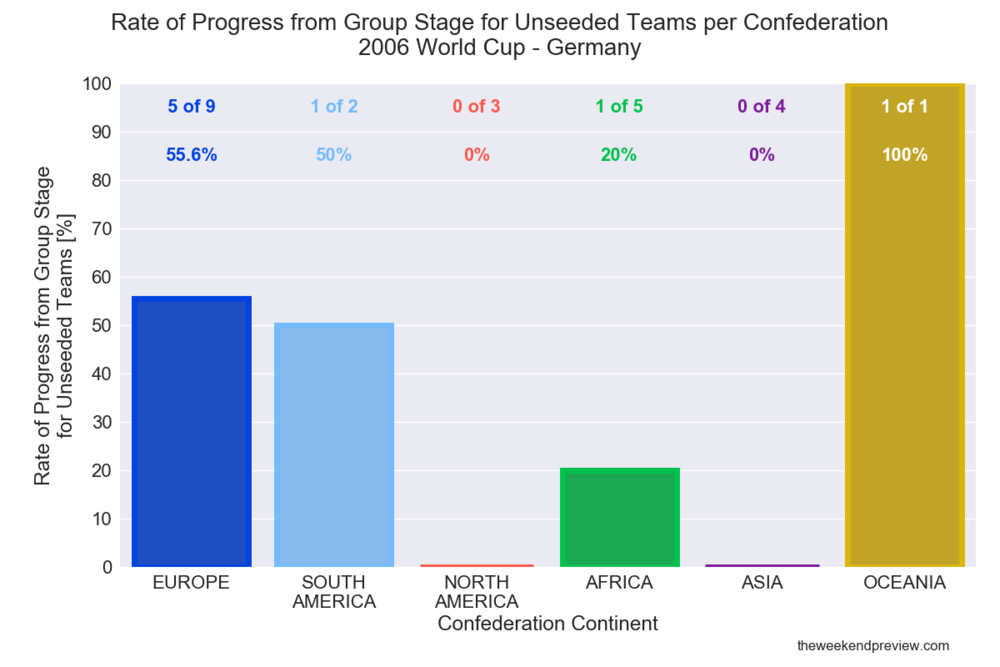 Figure-5: Performance of Unseeded Teams - 2006 World Cup