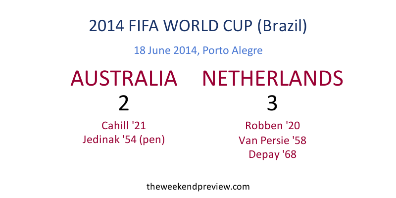 Figure-6: 2014 FIFA World Cup - Australia vs. Netherlands