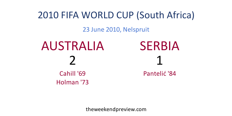 Figure-7: 2014 FIFA World Cup - Australia vs. Serbia