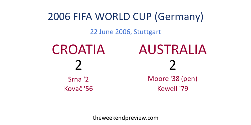 Figure-8: 2014 FIFA World Cup - Croatia vs. Australia