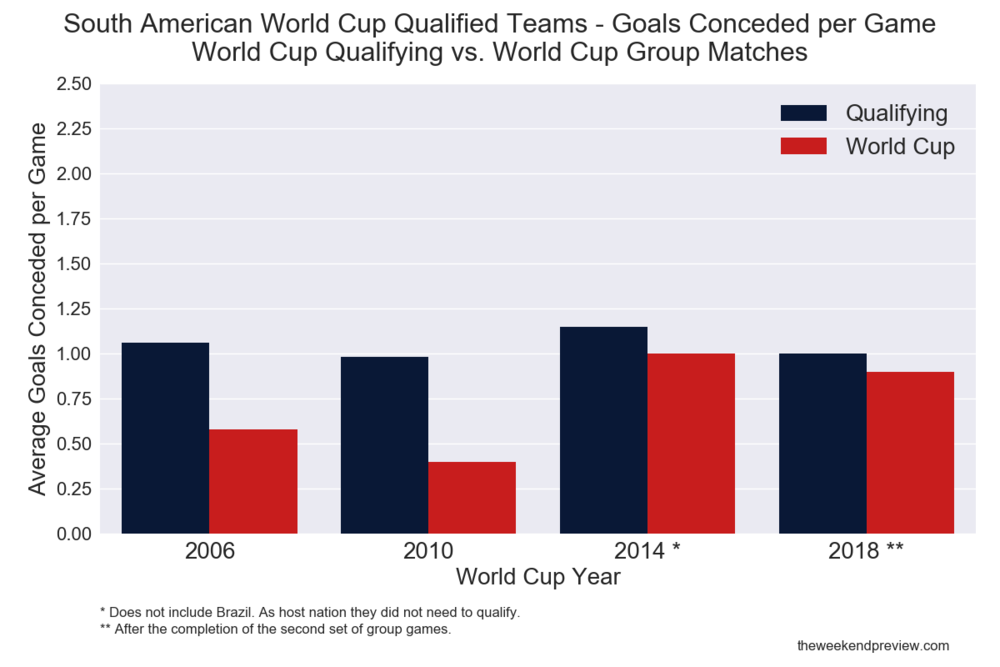 Figure-2: South American Qualifying/World Cup Form Comparison - Goals Conceded